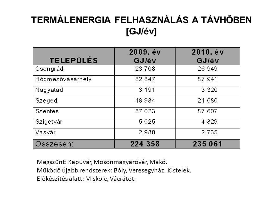 TERMÁLENERGIA FELHASZNÁLÁS A TÁVHŐBEN [GJ/év]